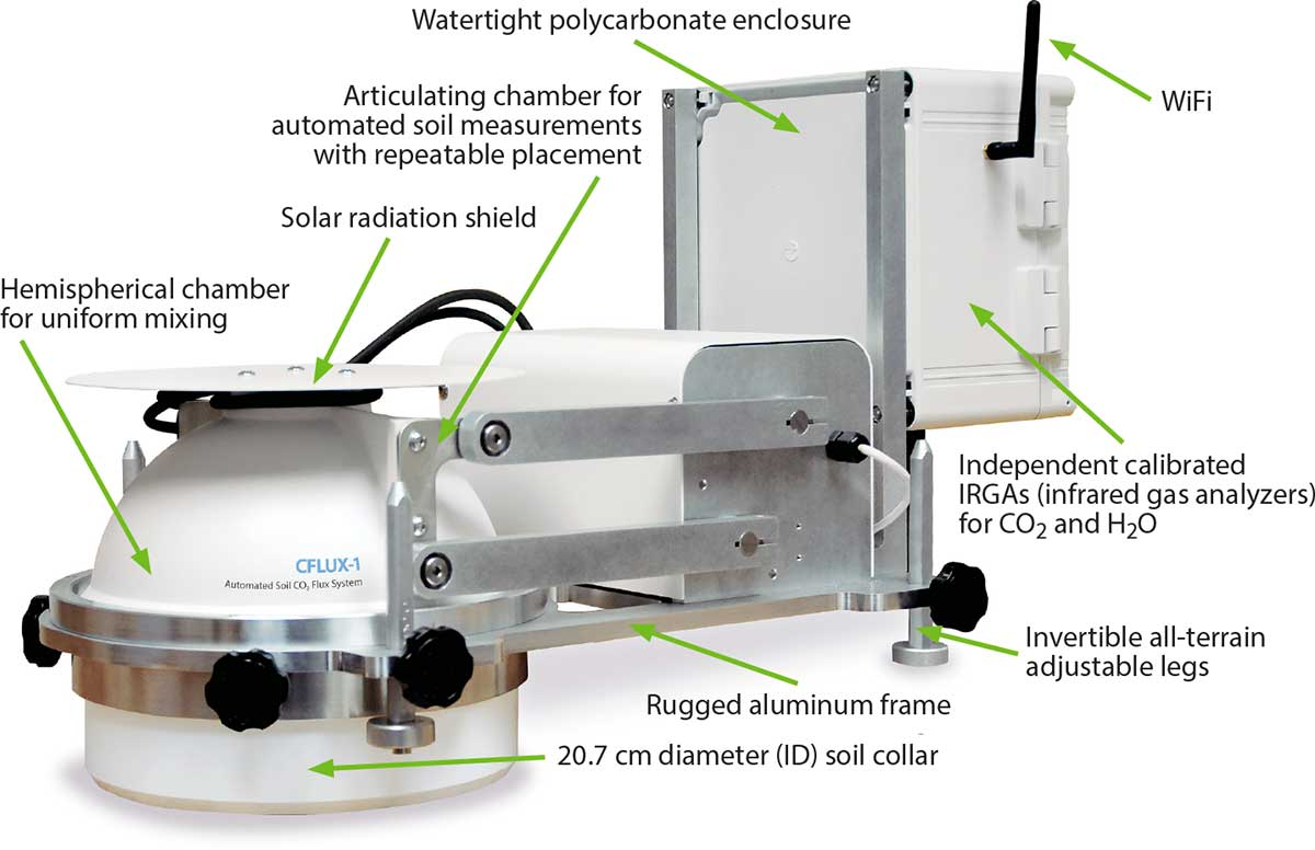A dedicated self-contained system for long-term deployment and unattended operation for measurement of soil respiration. Ideal for both spatial and ...  sc 1 st  PP Systems & PP Systems- Soil and canopy flux systems