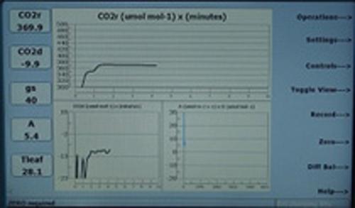CIRAS-3 graphical presentation of data