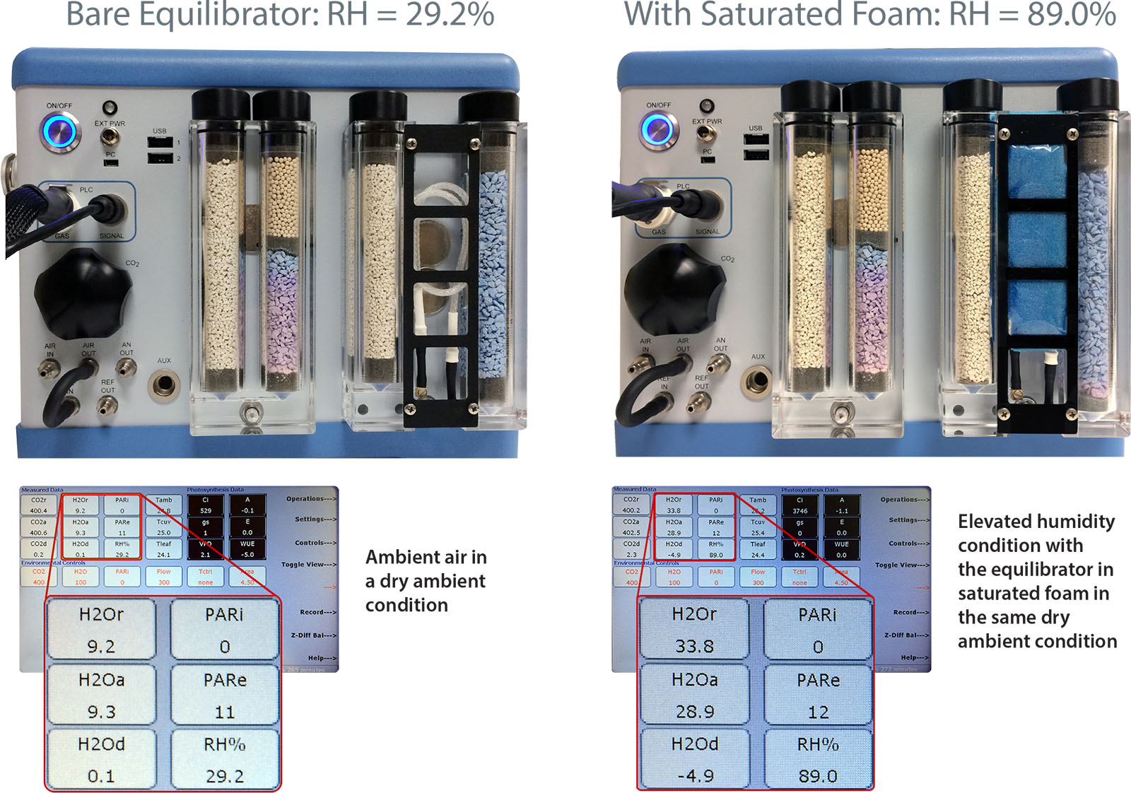 Elevated humidity condition with equilipbrator in saturated foam in same dry ambient condition
